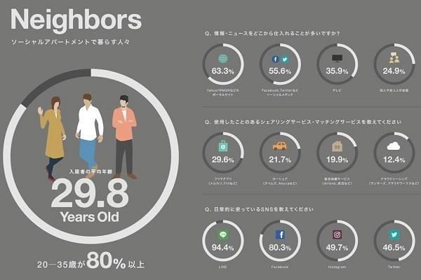 「交流型賃貸住宅」が人気!SNSのような住空間とプライバシー確保を両立 3番目の画像
