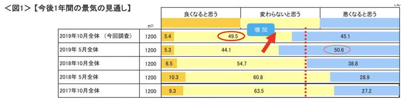 【調査結果】増税後も景気の見通しは「変わらないと思う」。労働時間は3年ぶりにマイナスに転化。 2番目の画像