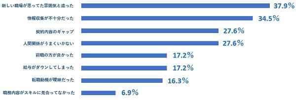 転職活動の後悔、第1位は「業界・職種についての調査」。JobQ調べ 4番目の画像