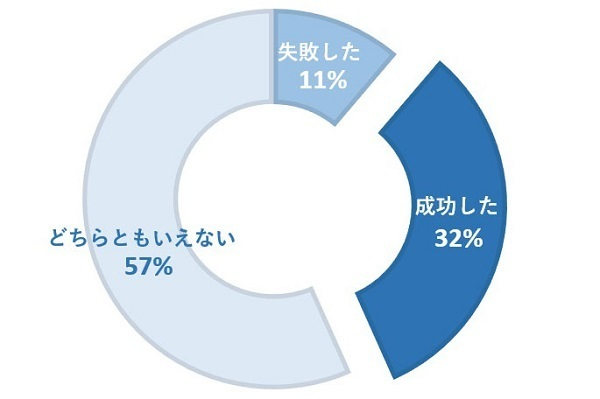 転職活動の後悔、第1位は「業界・職種についての調査」。JobQ調べ 2番目の画像