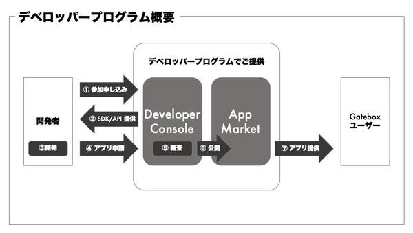 好きなキャラクターを再現する「Gatebox」が開発プラットフォームを公開 2番目の画像