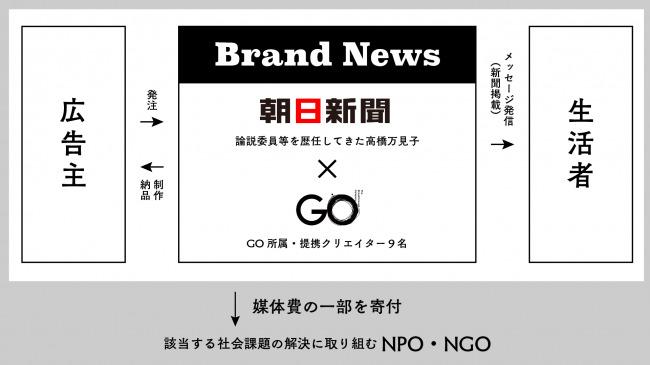 朝日新聞が三浦崇宏とタッグ!社会課題解決型の新聞広告サービス「BrandNews」がスタート 2番目の画像