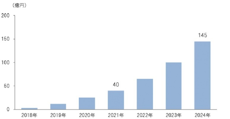 完全栄養食品市場が2024年に145億円規模の予想。低価格化で需要拡大の見込み 1番目の画像