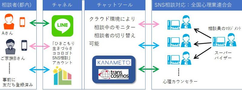 LINEを使った「ひきこもり相談窓口」を東京都が期間限定で開設。心理カウンセラーが対応 2番目の画像