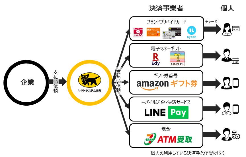 ヤマトが開発、買取代金をキャッシュレス決済手段で受け取れるサービスをブックオフが導入 1番目の画像