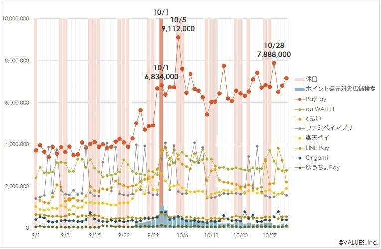 キャッシュレス決済の利用実態調査「PayPay」が独走─消費増税で1日の起動者数が900万人超えと判明に 2番目の画像