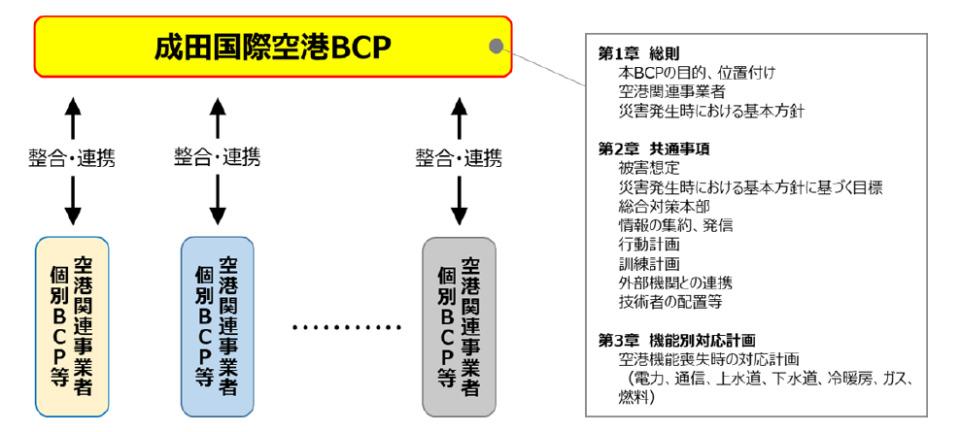成田空港、災害時の業務継続計画(BCP)を策定。台風の利用者足止めを反映 1番目の画像