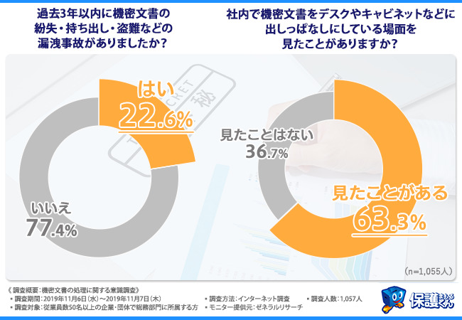 総務部の悩み…2割以上の企業が機密文書の紛失・盗難などの漏洩事故を経験─日本パープル社調べ 1番目の画像