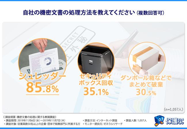 総務部の悩み…2割以上の企業が機密文書の紛失・盗難などの漏洩事故を経験─日本パープル社調べ 2番目の画像