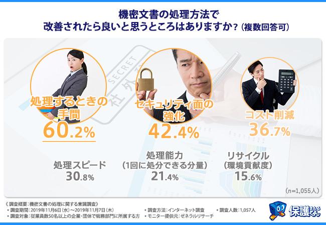 総務部の悩み…2割以上の企業が機密文書の紛失・盗難などの漏洩事故を経験─日本パープル社調べ 3番目の画像