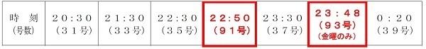 【鉄道】12月の金曜日、忘年会で帰れる臨時列車まとめ(東急・京王・西武・つくば・JR九州) 2番目の画像