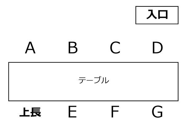 1000万円プレイヤーの「飲み会事情」が判明、席選び・2次会でコミュニケーションを重視 3番目の画像