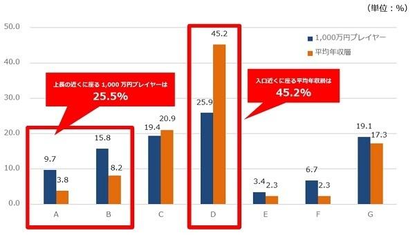 1000万円プレイヤーの「飲み会事情」が判明、席選び・2次会でコミュニケーションを重視 4番目の画像