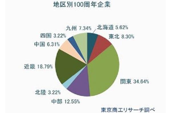 2020年に創業100周年は1458社!マツダ、イトーヨーカ堂、横浜銀行など。広島「虎屋本舗」は400周年 3番目の画像