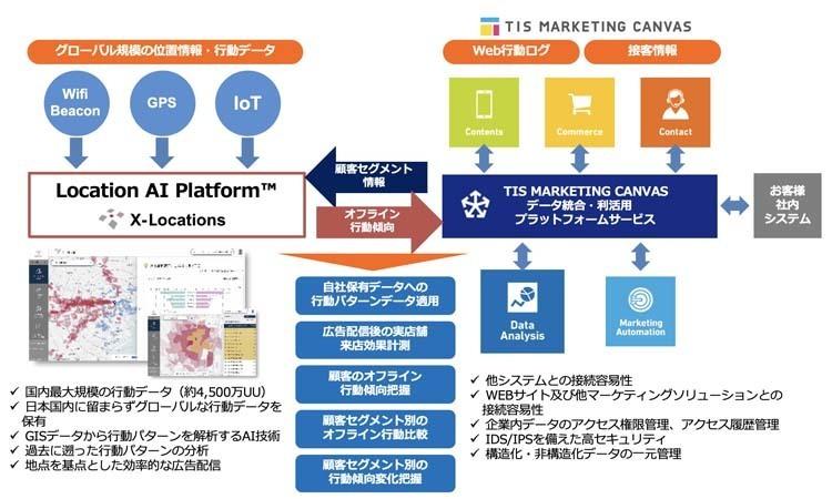 ネットと実店舗の垣根を超えたマーケティングが可能に!消費者グループ毎の移動情報を解析→行動特性データの提供始まる 2番目の画像