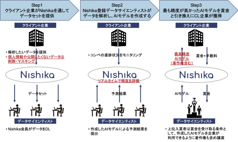 日本発のデータサイエンスコンペティションサイト「Nishika」がオープン 2番目の画像
