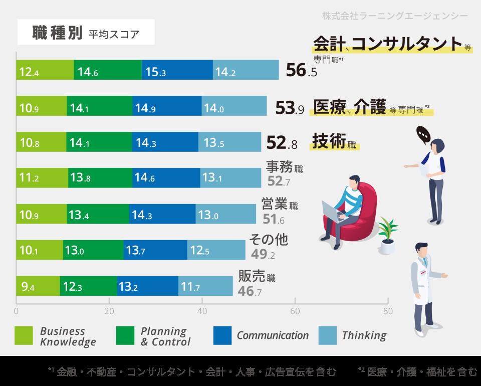 """55,456名の社会人ビジネス基礎力診断テスト、すべてのカテゴリで """"ゆとり世代""""が1位に。 5番目の画像"""