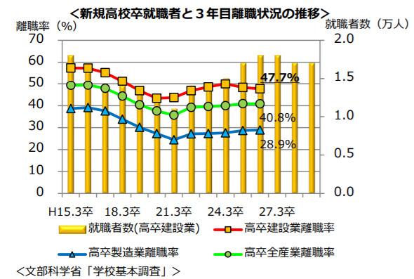 新卒退職者ゼロ!住宅・建築業界に若手を定着させる奈良の工務店の働き方改革とは 1番目の画像