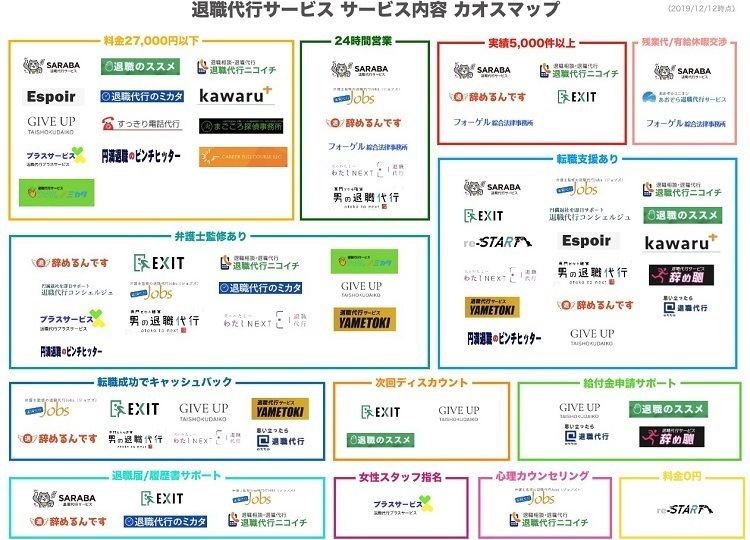 【約100社】退職代行サービスカオスマップが公開、国内業者を特徴別に分類 2番目の画像