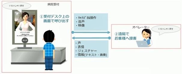 パーソルテンプスタッフ、アバターを活用した病院受付業務の実証実験中。2020年本格導入目指す 1番目の画像