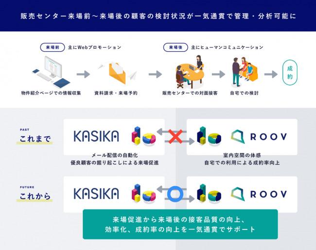 不動産マーケティング自動化ツール「KASIKA」とVR内覧システム「ROOV」が業務提携 2番目の画像