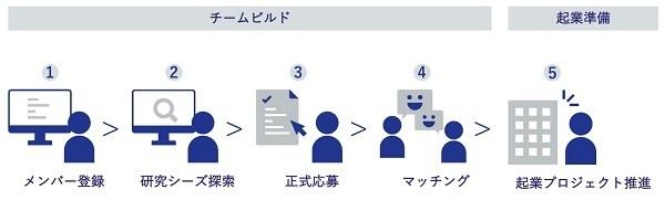 起業を目指すビジネスマンと研究を事業化したい阪大の研究者をマッチングするプログラム「TSUNAGU」が始動 3番目の画像