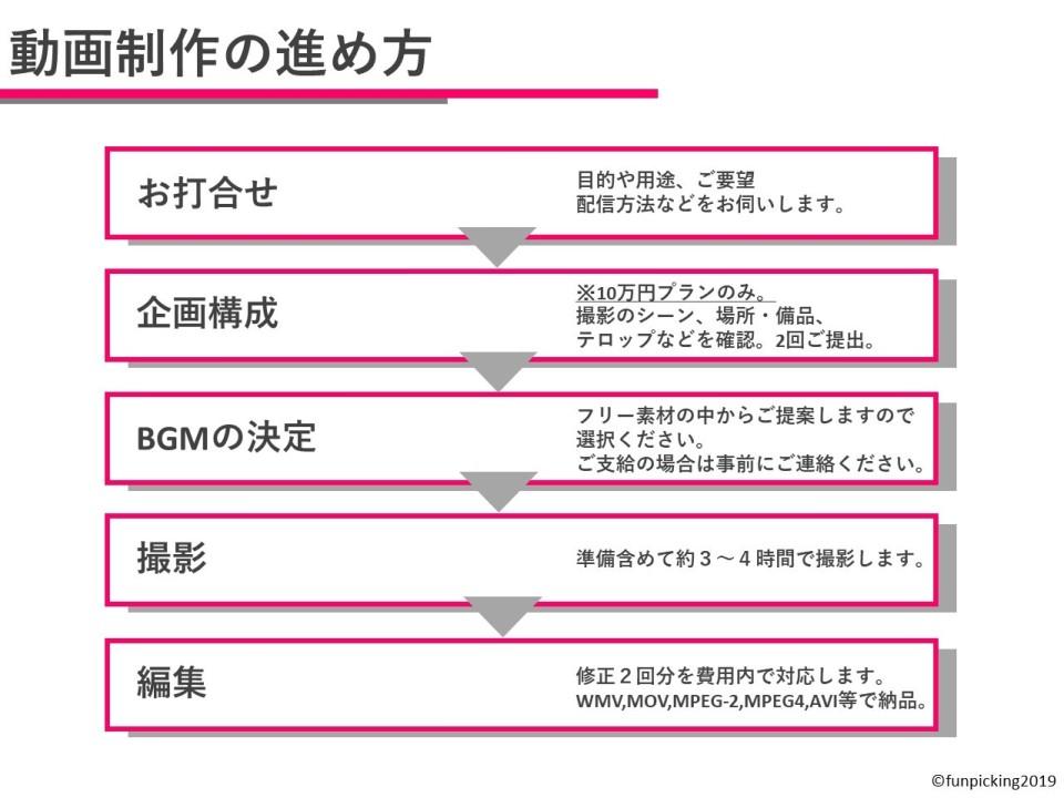 【5万円から】小規模企業のためのリーズナブルな動画制作定額プランが登場、静岡のPR会社 1番目の画像