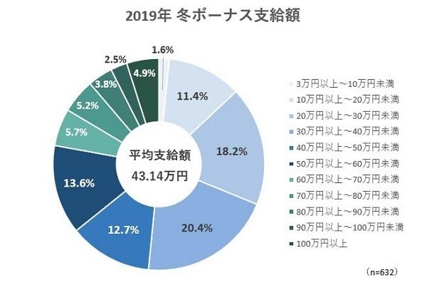 2019年冬のボーナス、平均支給額は43万円。使い道1位は貯金 まねーぶ調べ 2番目の画像