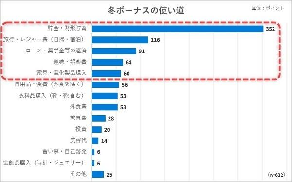 2019年冬のボーナス、平均支給額は43万円。使い道1位は貯金 まねーぶ調べ 3番目の画像