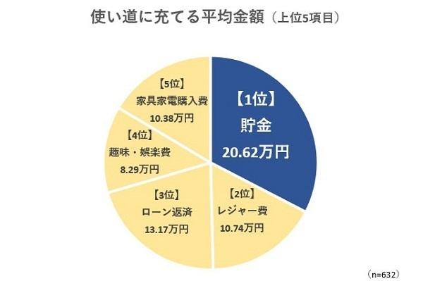 2019年冬のボーナス、平均支給額は43万円。使い道1位は貯金 まねーぶ調べ 4番目の画像