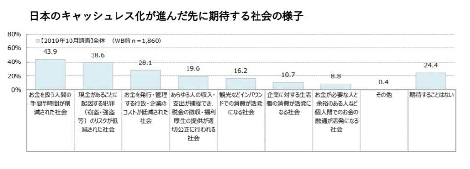 モバイル決済利用者、3月時点と比べ大幅増加。キャッシュレス還元事業の効果か 博報堂調べ 4番目の画像