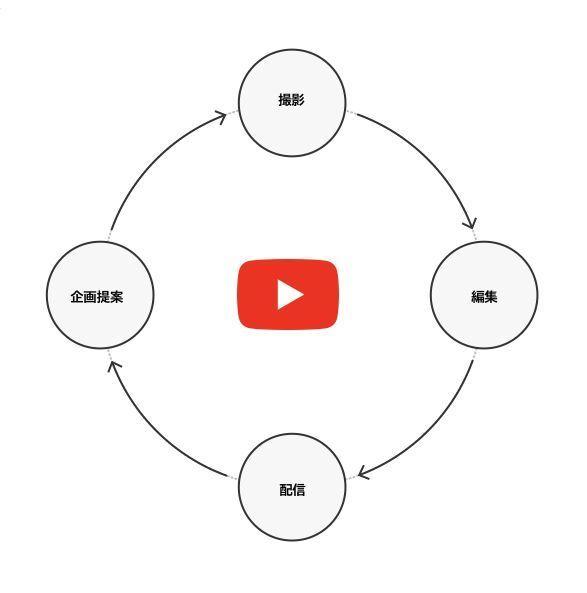 企業YouTubeアカウントの開発・制作・運用までワンストップで行う「ブランデッドチャンネル」をサイバーエージェントとワンメディアが共同開発 2番目の画像