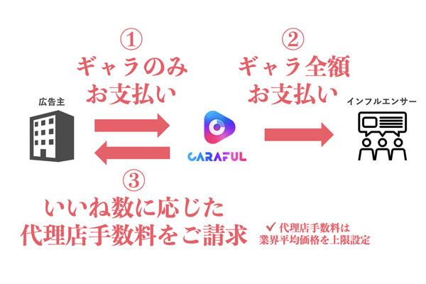 CARAFUL社が「いいね」数に応じて料金が確定する完全成果報酬型のインスタグラマー広告メニューを設定 1番目の画像