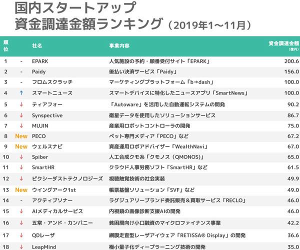 1月~11月の国内スタートアップ資金調達ランキング、スマートニュースが3位に│STARTUP DB調べ 2番目の画像