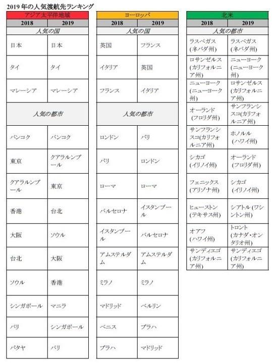 アジア太平洋地域の1位は東京。年末年始の渡航先予約人気ランキング│アゴダ調べ 4番目の画像
