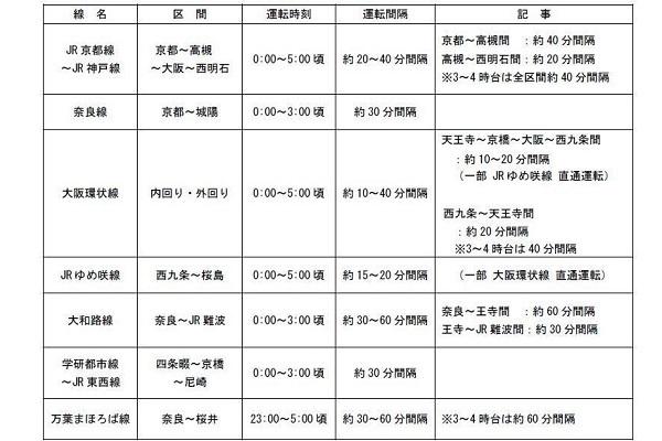 年末年始の終夜運転・臨時列車まとめ【2019~2020年関西版】JR西・阪急・近鉄・阪神・南海・神戸電鉄・京阪・大阪メトロ・六甲ケーブル 3番目の画像