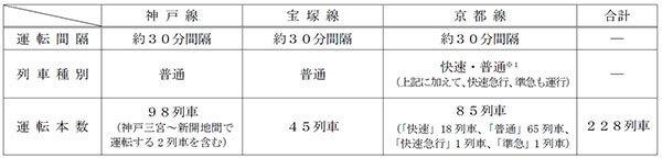 年末年始の終夜運転・臨時列車まとめ【2019~2020年関西版】JR西・阪急・近鉄・阪神・南海・神戸電鉄・京阪・大阪メトロ・六甲ケーブル 4番目の画像