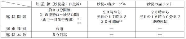 年末年始の終夜運転・臨時列車まとめ【2019~2020年関西版】JR西・阪急・近鉄・阪神・南海・神戸電鉄・京阪・大阪メトロ・六甲ケーブル 5番目の画像