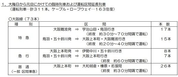 年末年始の終夜運転・臨時列車まとめ【2019~2020年関西版】JR西・阪急・近鉄・阪神・南海・神戸電鉄・京阪・大阪メトロ・六甲ケーブル 6番目の画像