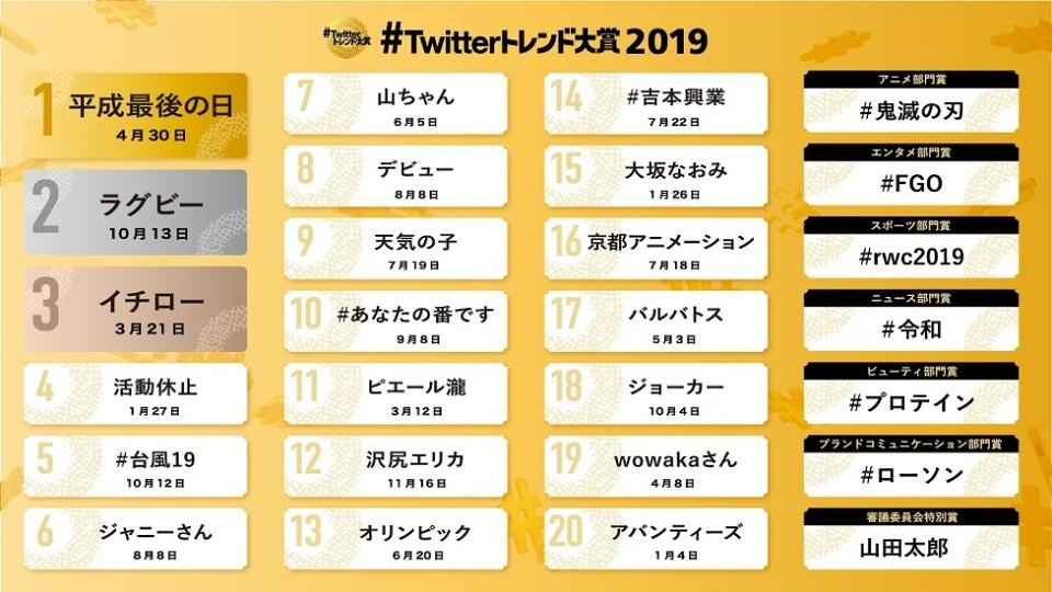 「#Twitterトレンド大賞2019」発表 トレンドワード1位は「平成最後の日」スポーツ関連ワードも 2番目の画像