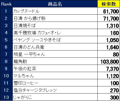 2019年に台湾で関心が高かった日本製品ランキング 訪日外国人向けショッピングアプリ「Payke」調べ 1番目の画像