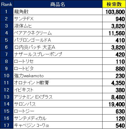 2019年に台湾で関心が高かった日本製品ランキング 訪日外国人向けショッピングアプリ「Payke」調べ 2番目の画像