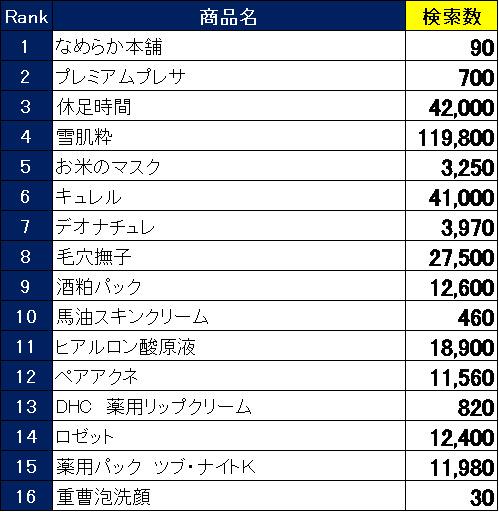 2019年に台湾で関心が高かった日本製品ランキング 訪日外国人向けショッピングアプリ「Payke」調べ 3番目の画像
