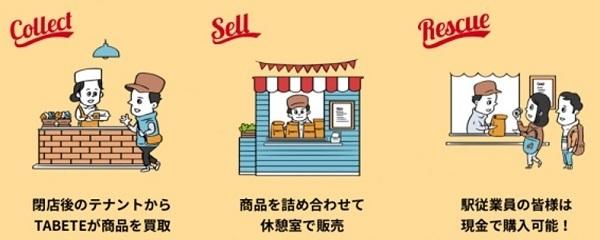 東京駅の飲食店で余った食品を従業員に販売へ 鉄道会館など3社がフードロス削減で実証実験 2番目の画像