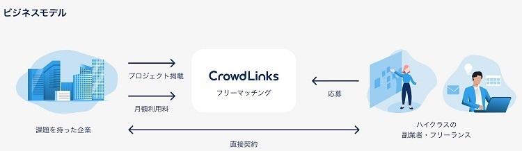 クラウドワークス、ハイクラス副業人材と企業をマッチングする「クラウドリンクス」を開始 4番目の画像
