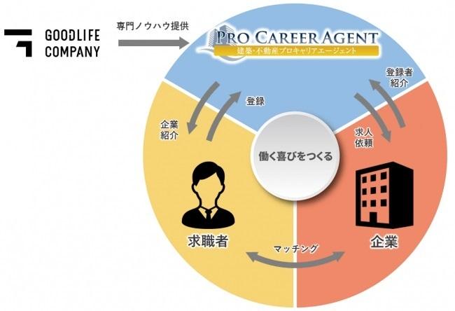グッドライフカンパニーが人材紹介事業に参入 建築・不動産業界に特化、人手不足の解消を目指す 2番目の画像