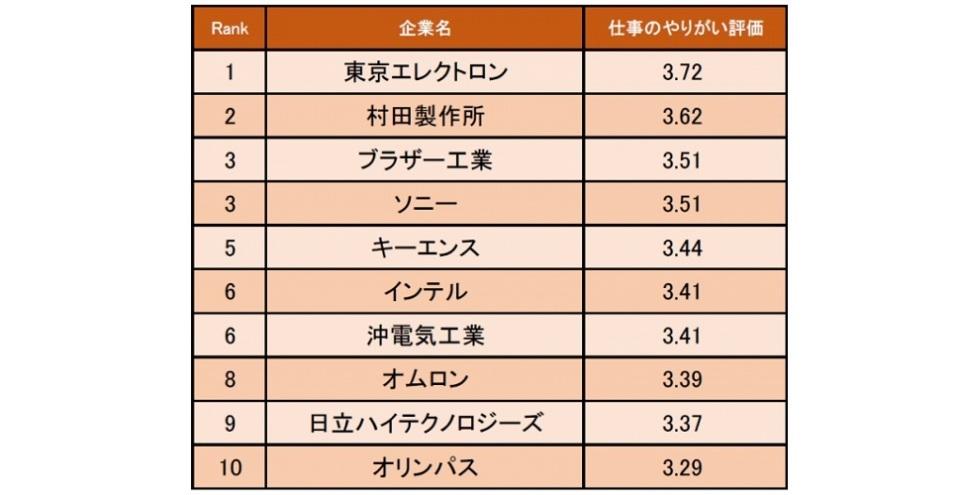 1位は東京エレクトロン、精密機器業界「仕事にやりがいを感じる企業ランキング」│キャリコネ調べ 2番目の画像