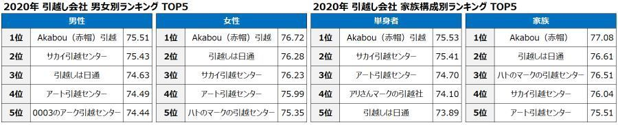 """【2020年版】オリコン顧客満足度調査でスコアの高い""""引越し会社""""ランキング発表 3番目の画像"""