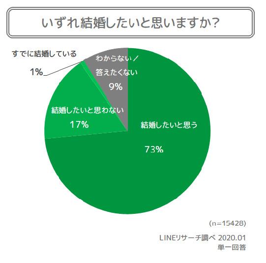 新成人の73%「いずれ結婚したい」、日本の将来が「明るい」は13%│LINEが1.5万人にアンケート 2番目の画像