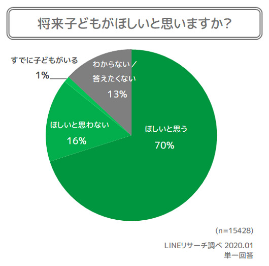 新成人の73%「いずれ結婚したい」、日本の将来が「明るい」は13%│LINEが1.5万人にアンケート 3番目の画像